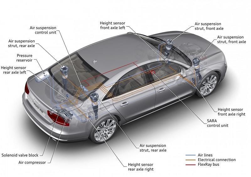 Học phí nghề sửa chữa Điện ô tô